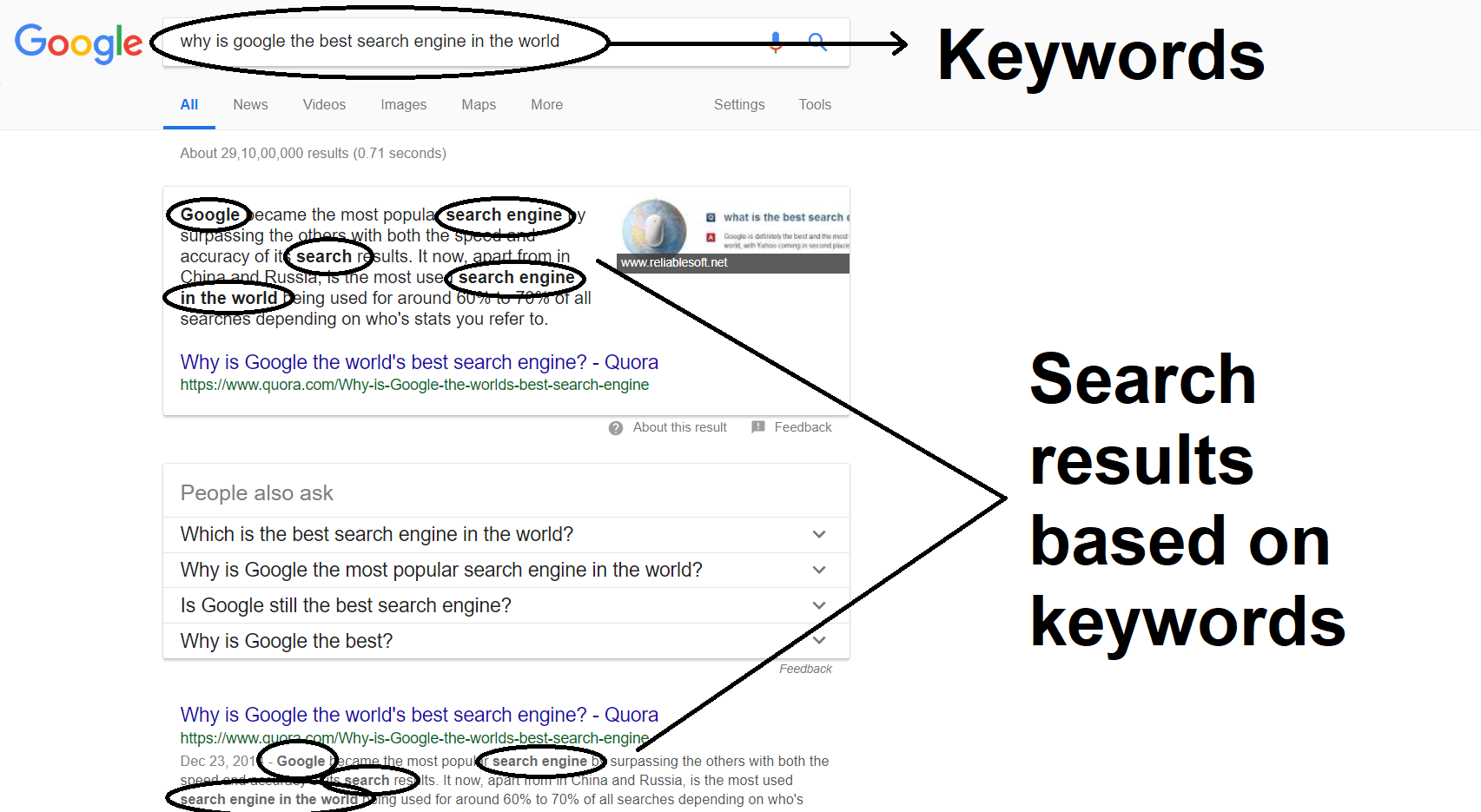 keywords search