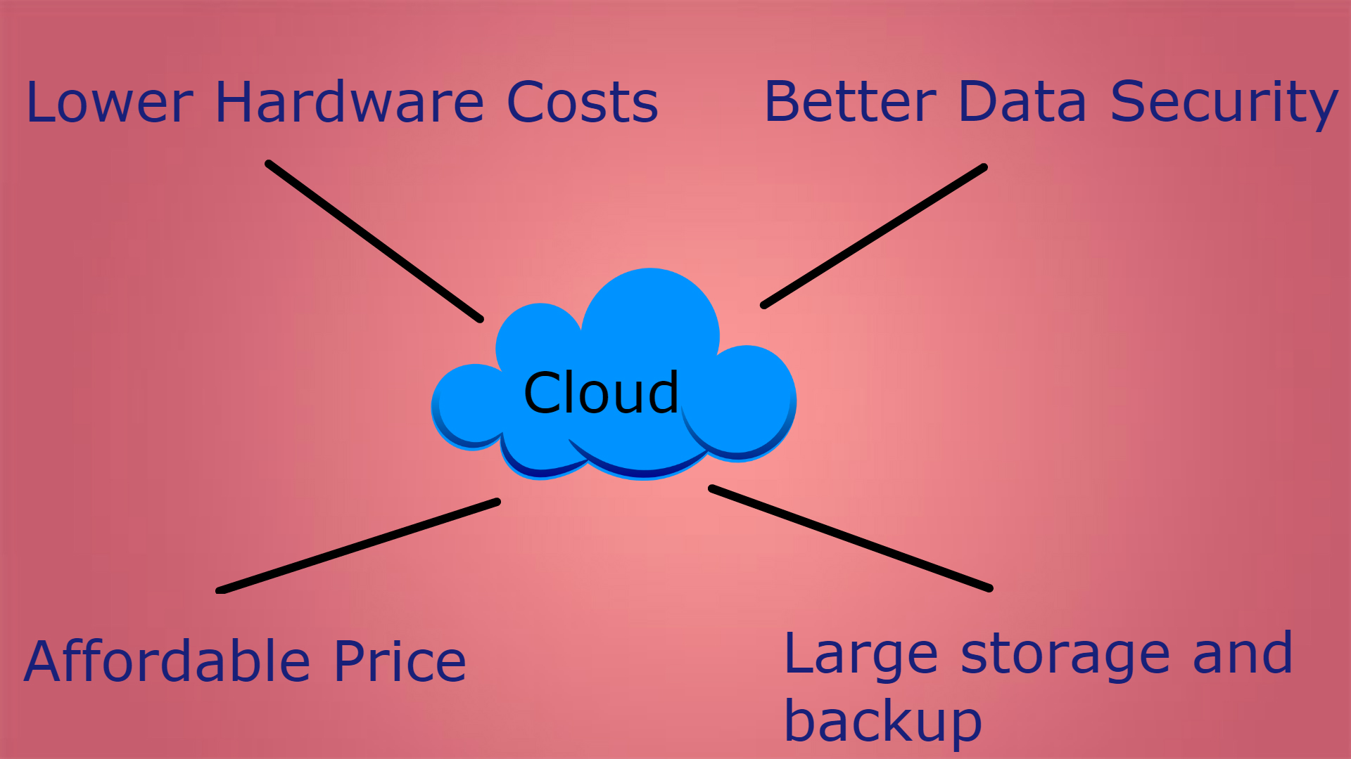 Features of cloud hosting