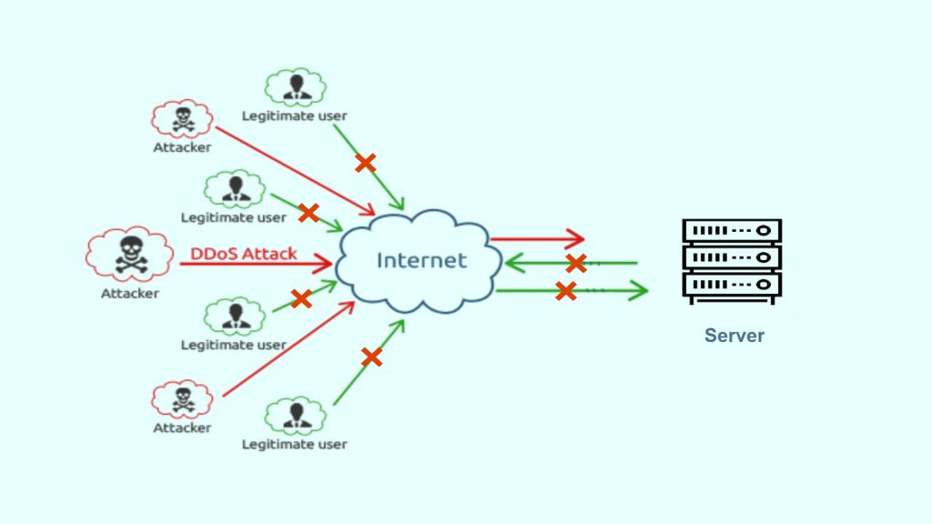 How DDOS Attack Works