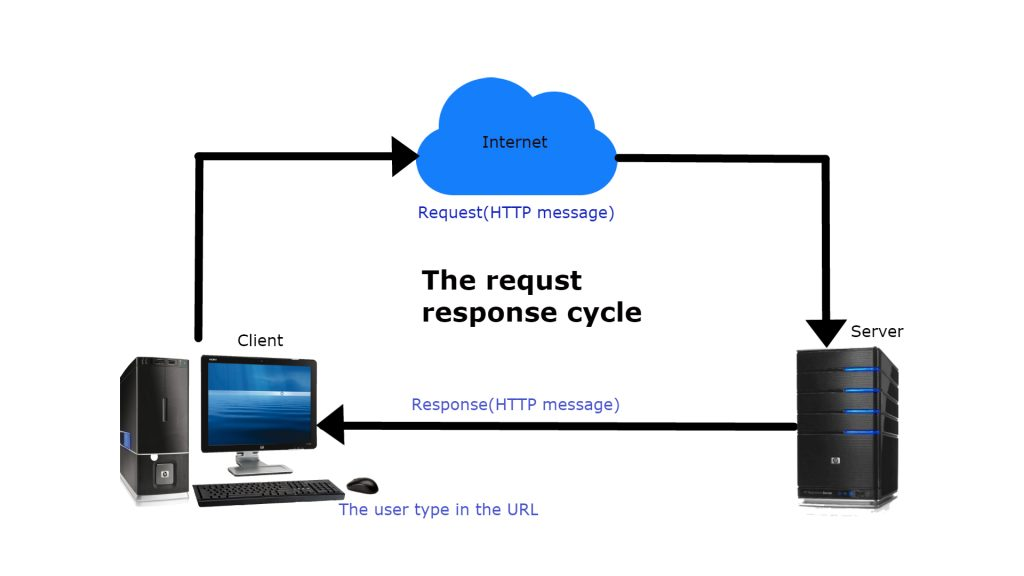 Request Response Cycle of HTTP